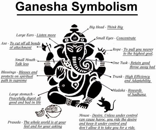 Lord Ganesh Different Body Parts Meaning